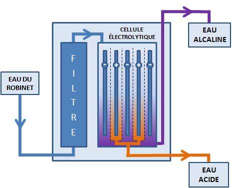 Comment fonctionne un ioniseur d 39 eau produits aqua sant - Comment fonctionne un robinet thermostatique ...